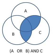 Image of venn diagram depicting the result of using the Boolean command of A OR B AND C with brackets around A or B.