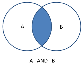 Image of a venn diagram in which the intersection of the two circles (A and B) is highlighted.