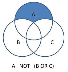 Image of venn diagram depicting the result of using the Boolean command of A NOT B OR C with brackets around B or C.