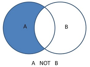 Image of a venn diagram in which only the parts of circle A that don't intersect with circle B are highlighed.