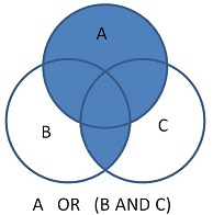 Image of venn diagram depicting the result of using the Boolean command of A OR B AND C with brackets around B and C.