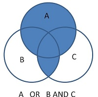 Image of venn diagram depicting the result of using the Boolean command of A OR B AND C without brackets.