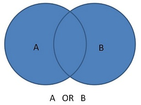 Image of a venn diagram in which the entirety of both circles (A and B) is highlighted.