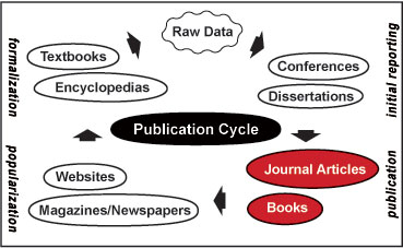 diagram of the publication cycle